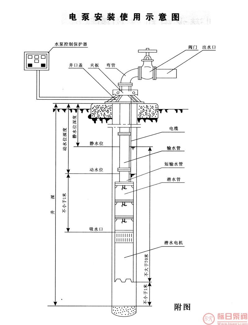 一、产品概述: 标日牌不锈钢深井潜水泵、标日牌QJ型潜水泵是电机与水泵直联一体潜入水中工作的提水机具,它适用于从深井提取地下水,也可用于河流,水库、水渠等提水工程。主要用于农田灌溉及高原山区的人畜用水,亦可供城市、工厂、铁路、矿山、工地供排水使用。 二、型号意义:  三、上海标日泵阀制造有限公司不锈钢深井潜水泵产品参数: